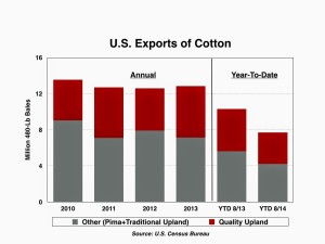 exportscotton