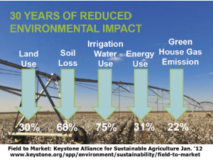 U.S. cotton producers have made significant environmental strides over the past 30 years.