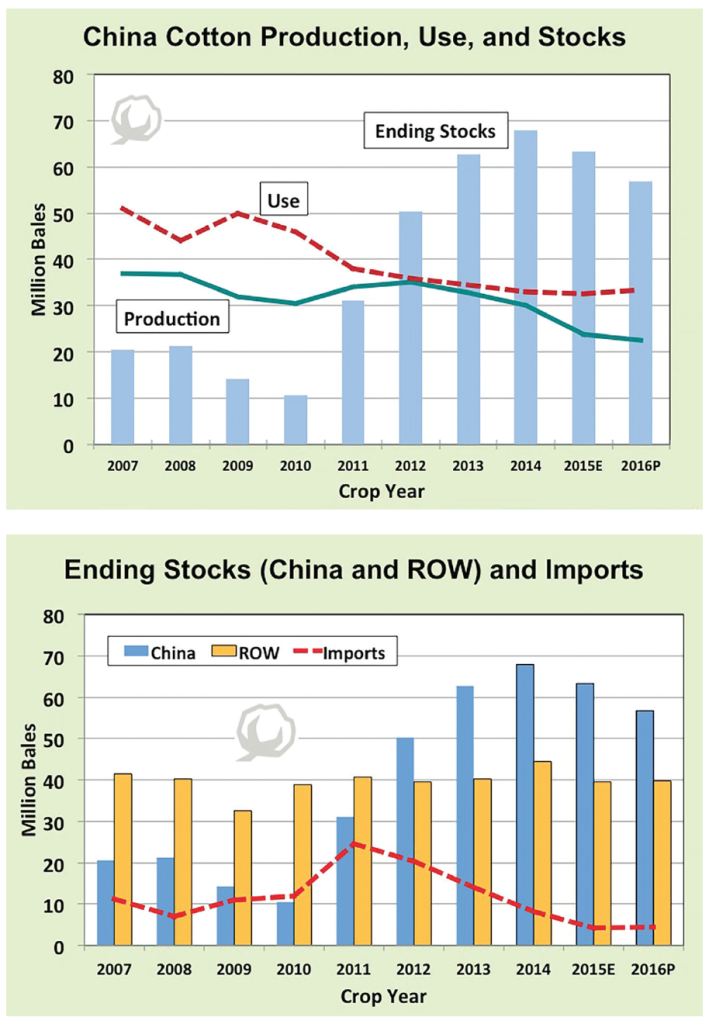china cotton stats