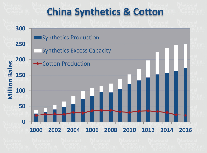 China now accounts for more than 70 percent of world polyester production capacity.