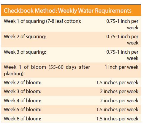 checkbook method chart