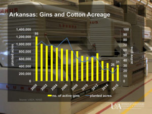 Arkansas cotton gin data