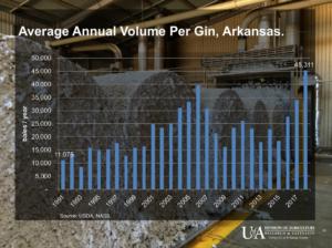 arkansas cotton gin chart