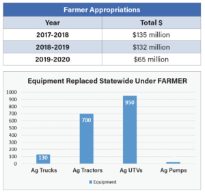 ARB tractor replacement spending
