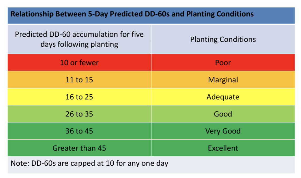 planting conditions calculator scale