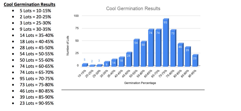 nc seed sampling results