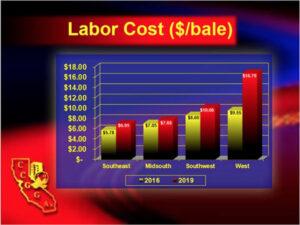 california ginning labor costs
